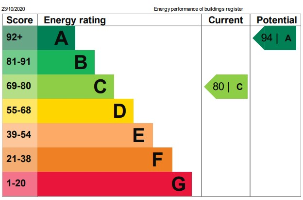 Property Energy Rating